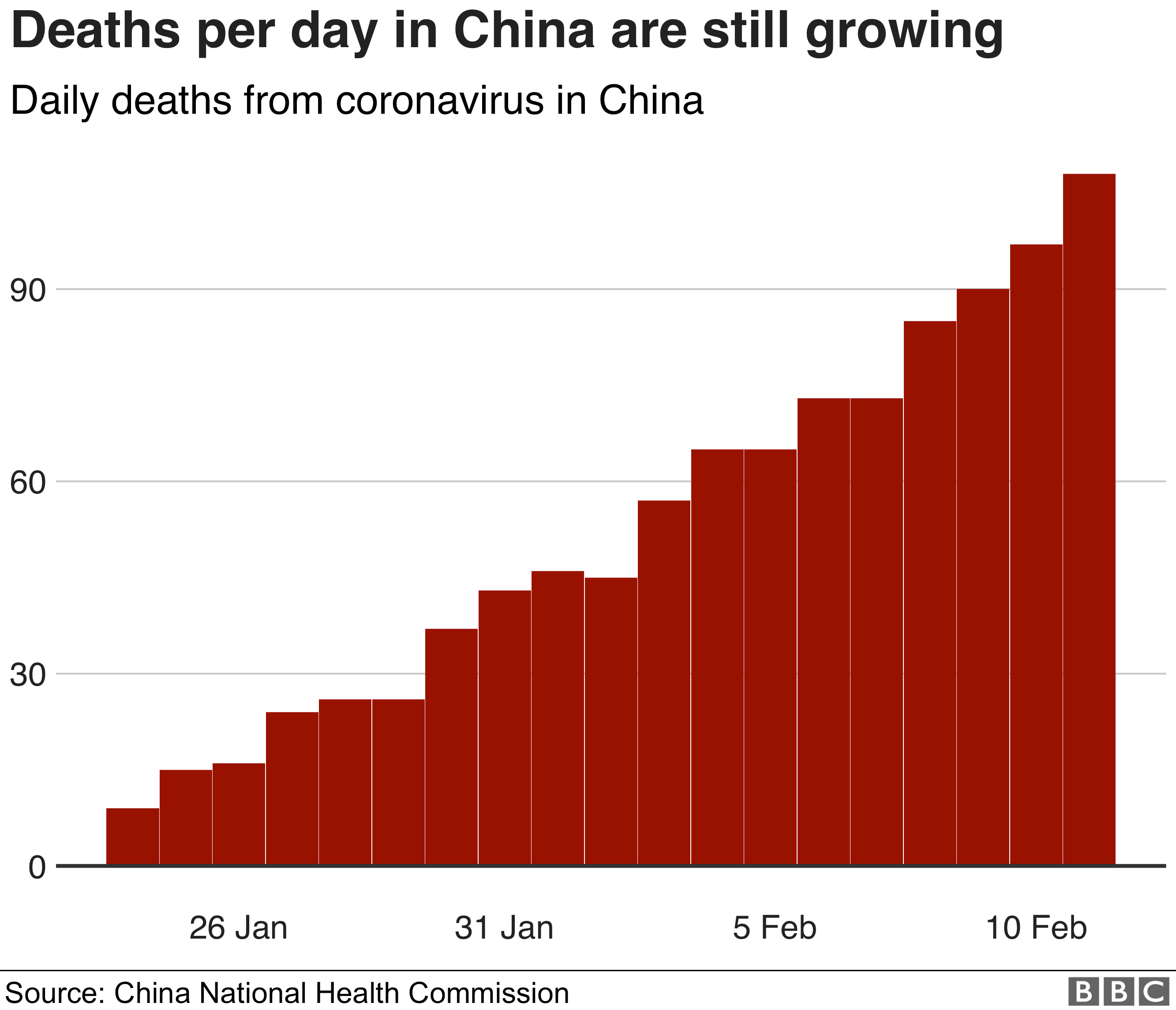Graphic showing rising number of coronavirus deaths in China
