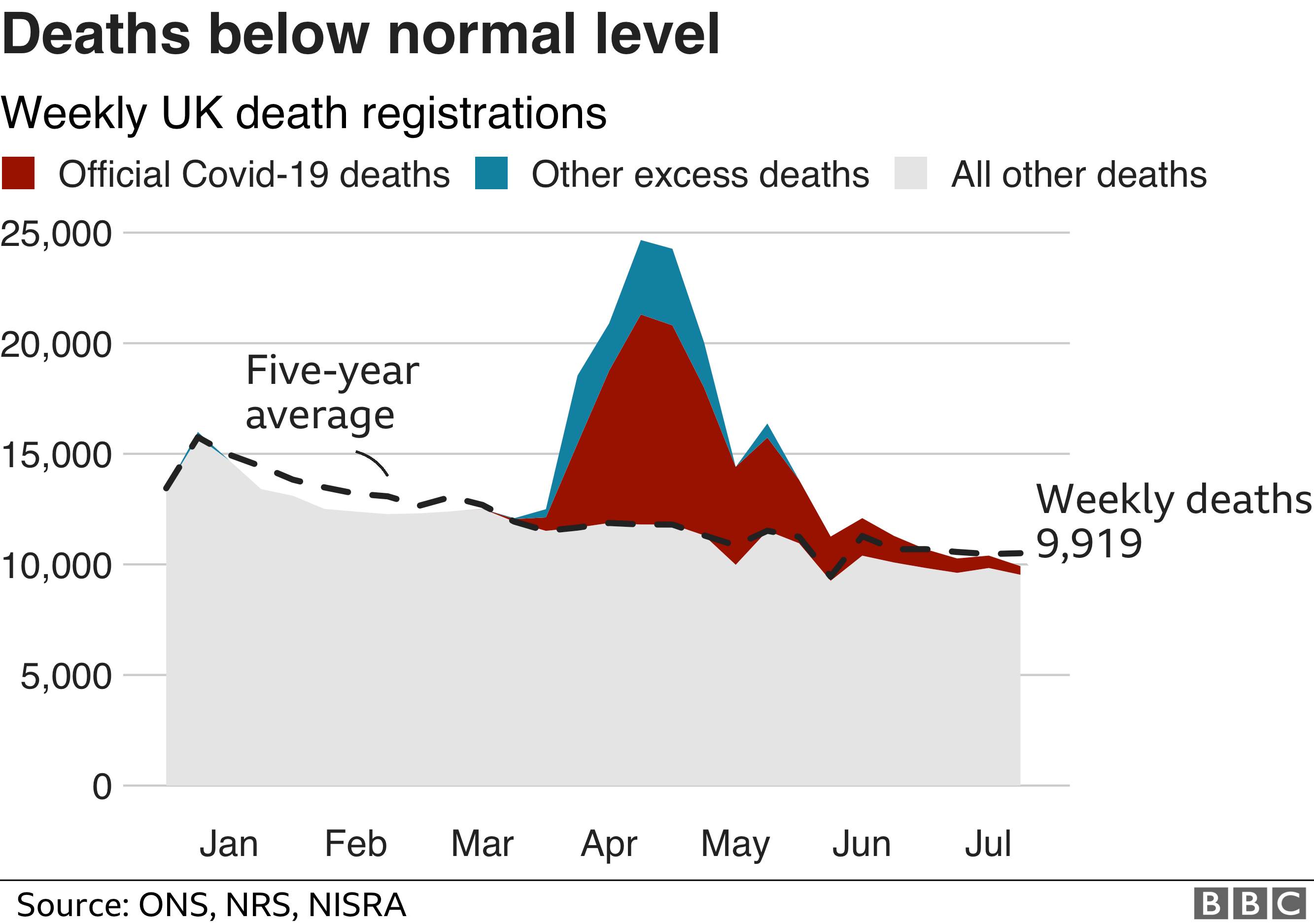 chart shows deaths have fallen below the normal level for the time of year