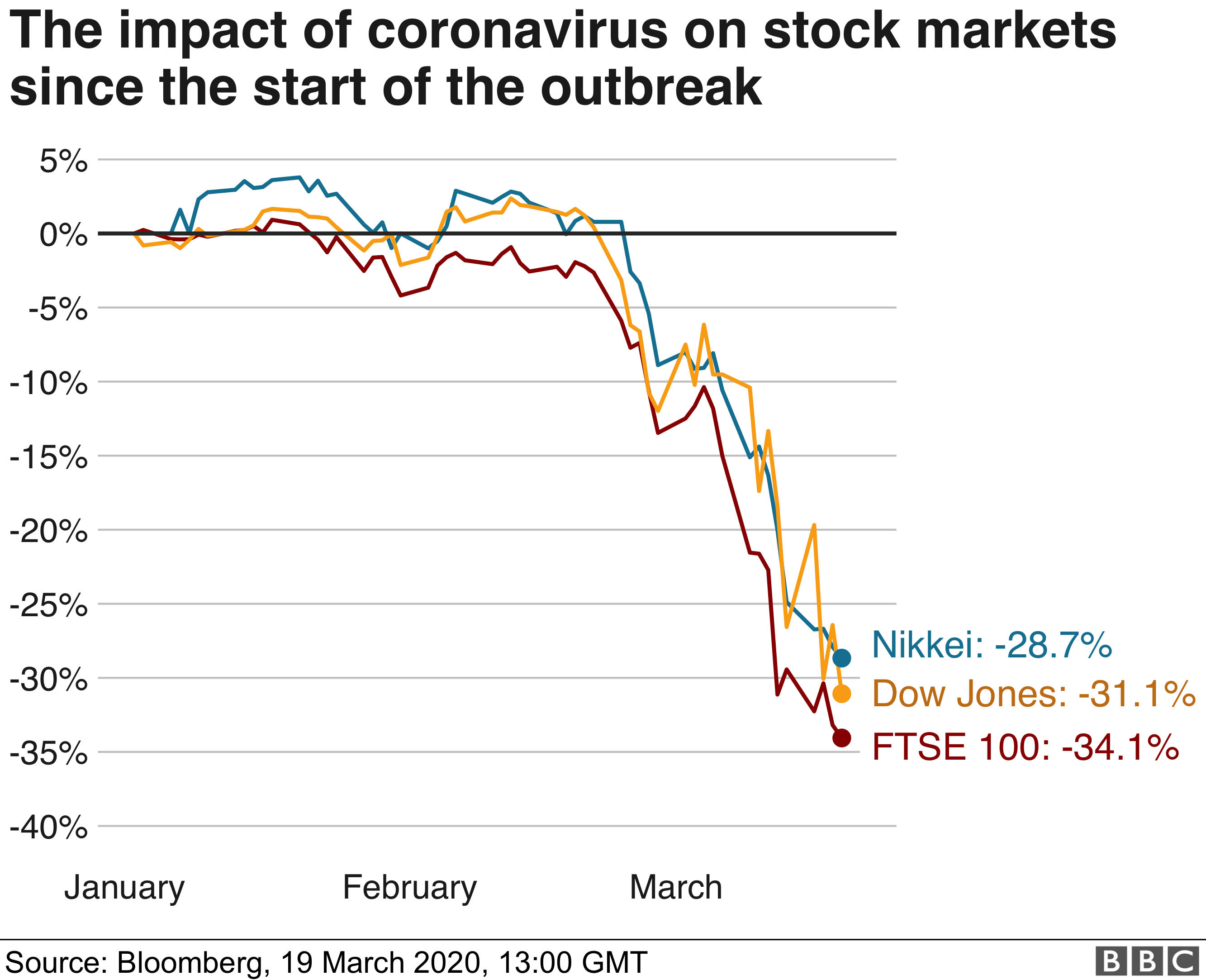 Chart showing Stock Market trends since the COVID-19 outbreak - 19 March