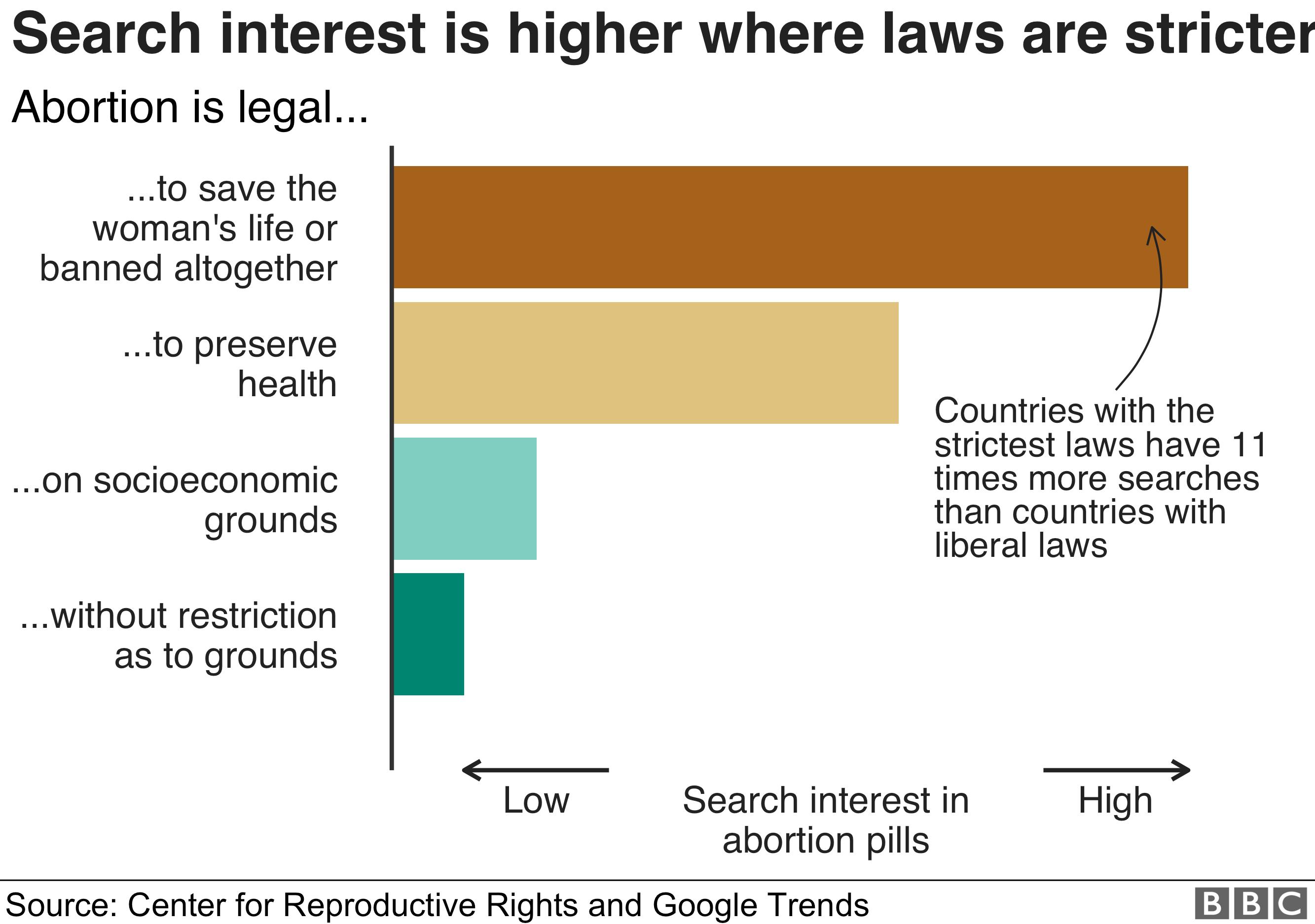 Диаграмма: Интерес к поиску выше там, где законы строже