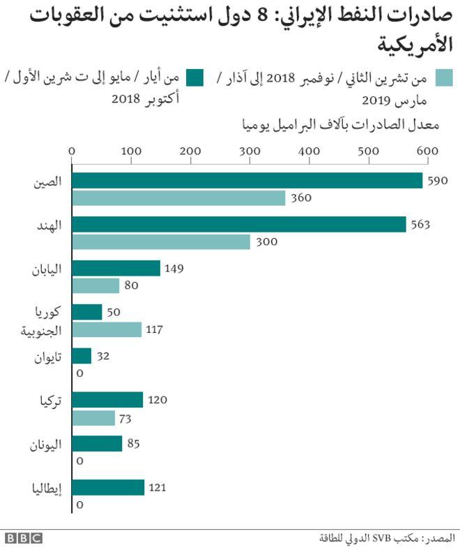 دونالد ترامب: الولايات المتحدة الأمريكية تنسحب من الاتفاق النووي وتعيد فرض عقوبات على طهران - صفحة 2 _106764928_iran_sanctions_arabic_640-ncoil_exports