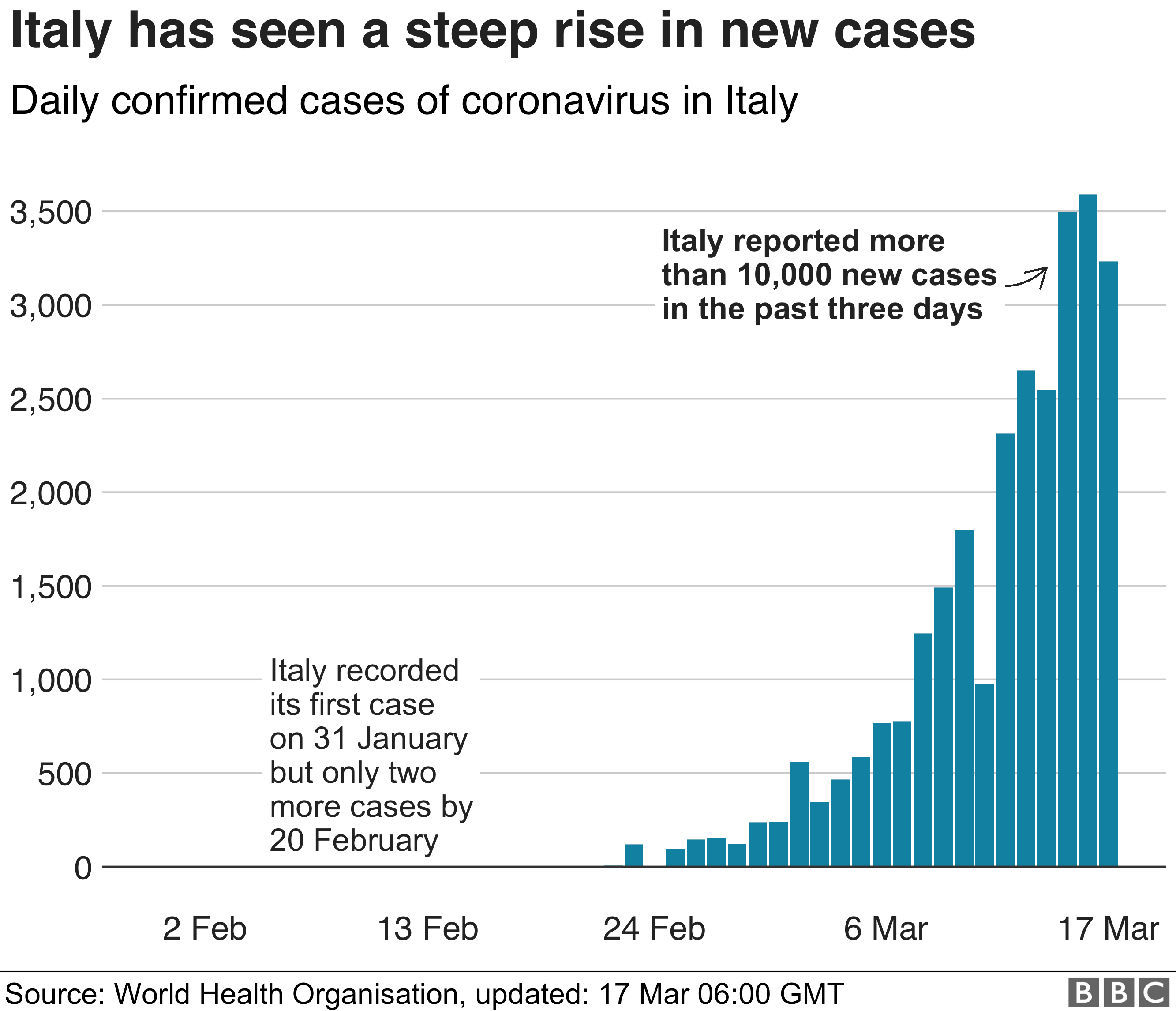 Chart showing rise in cases in Italy - 17 March
