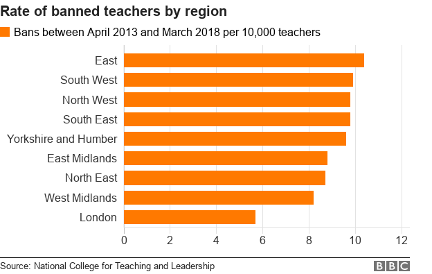 Chart showing rate of teacher bans by region