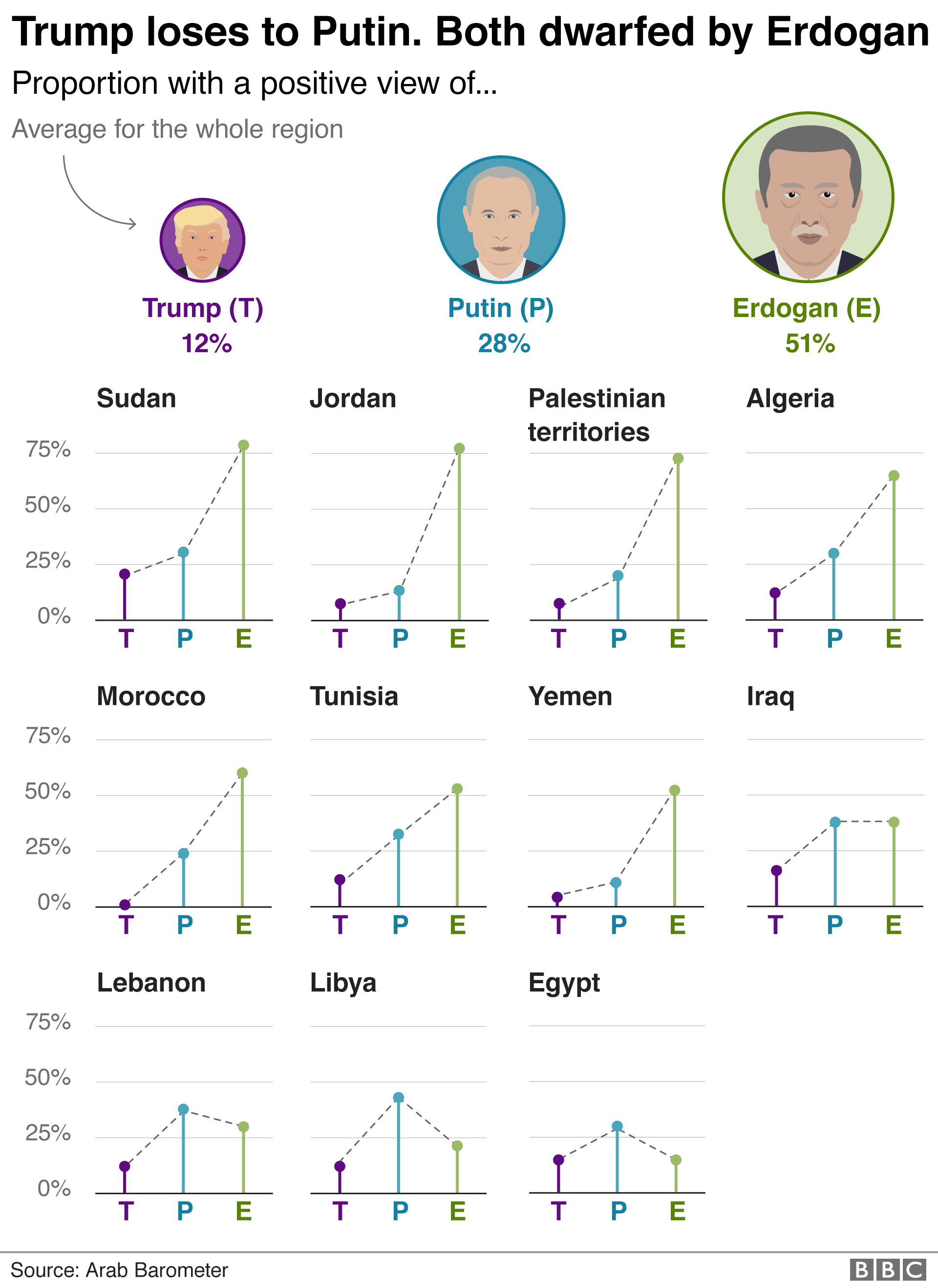 Chart showing that Erdogan is more popular than Trump and Putin in the region. Arabs