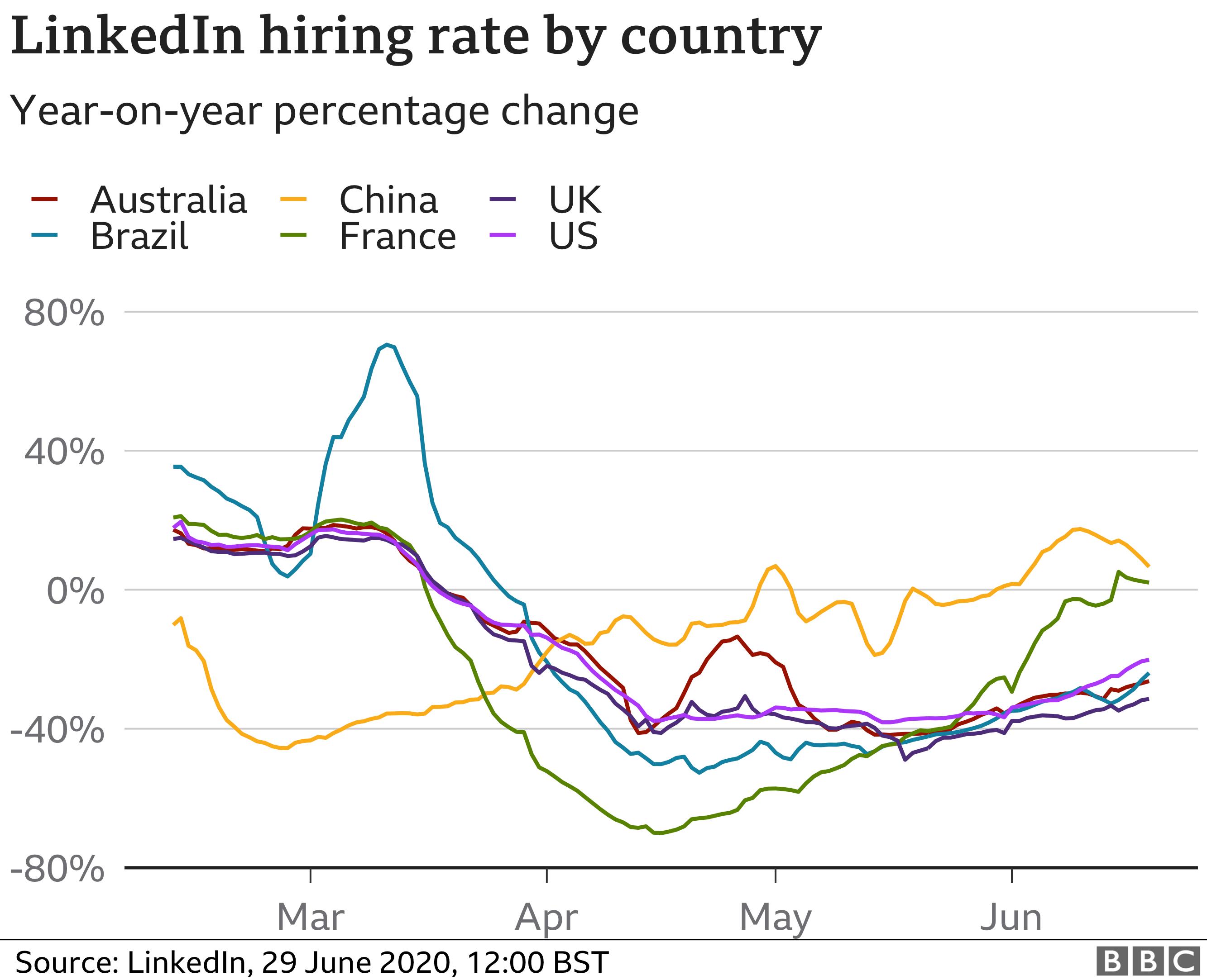 Hiring rates chart from LinkedIn