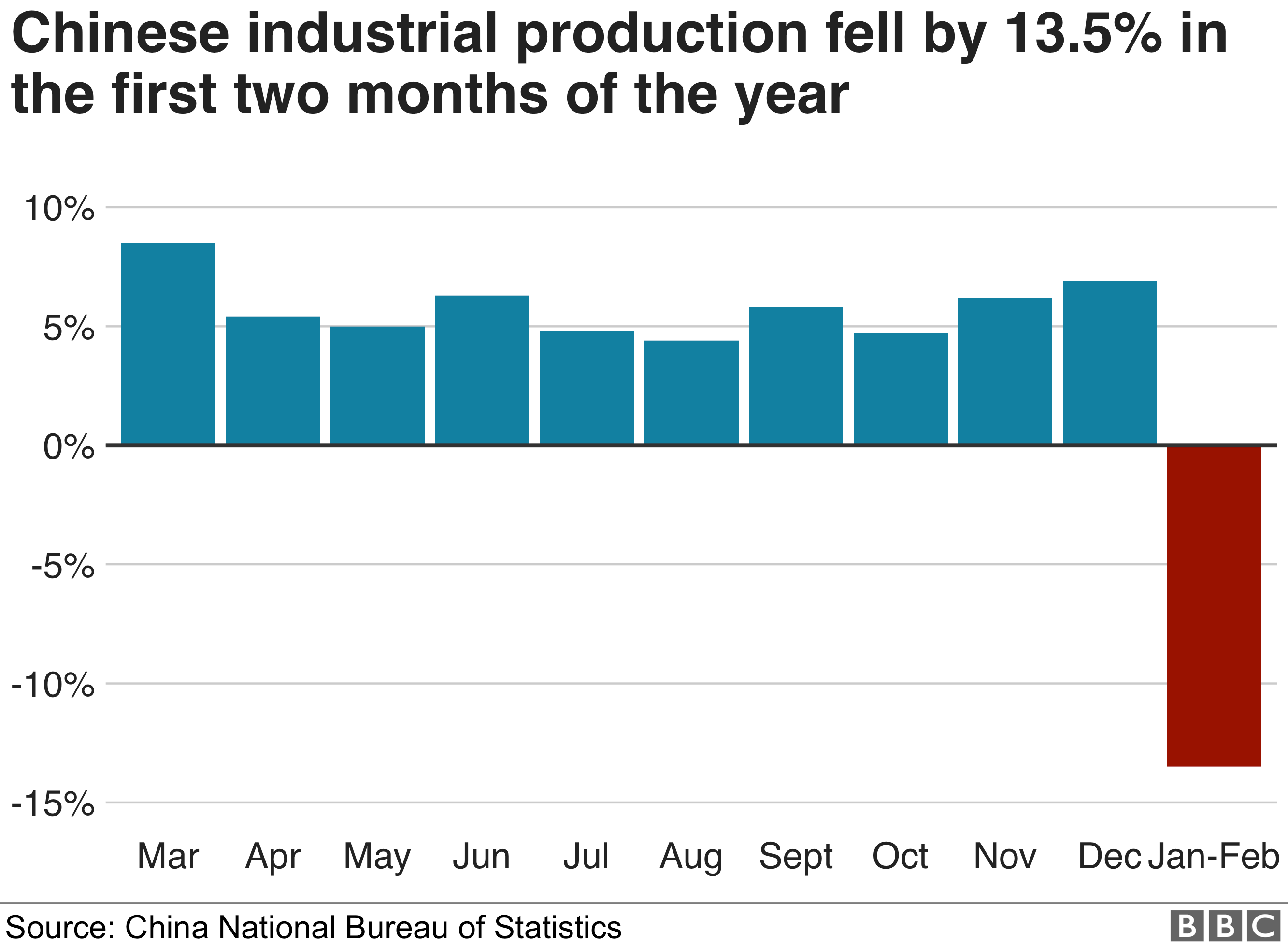 Chart showing industrial production in China