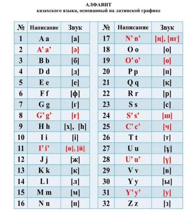 Вариант казахского алфавита