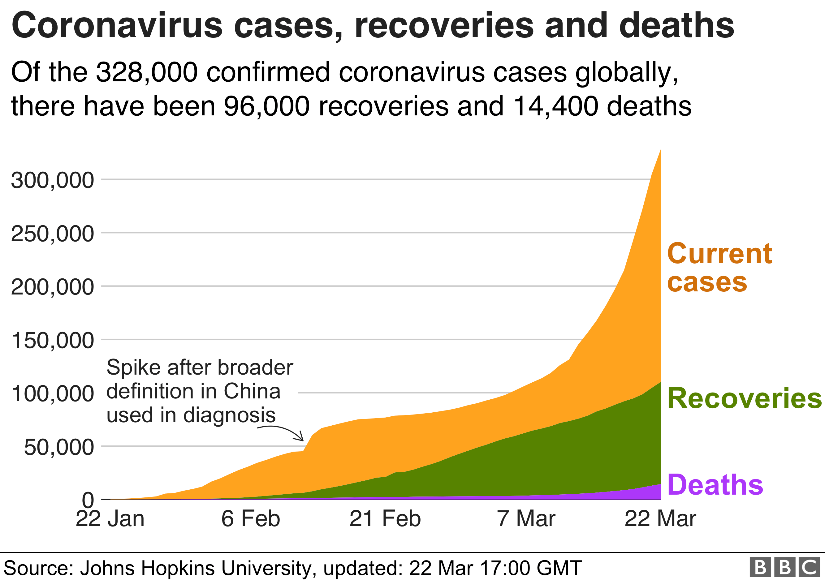 Area chart showing number of cases, recoveries and deaths