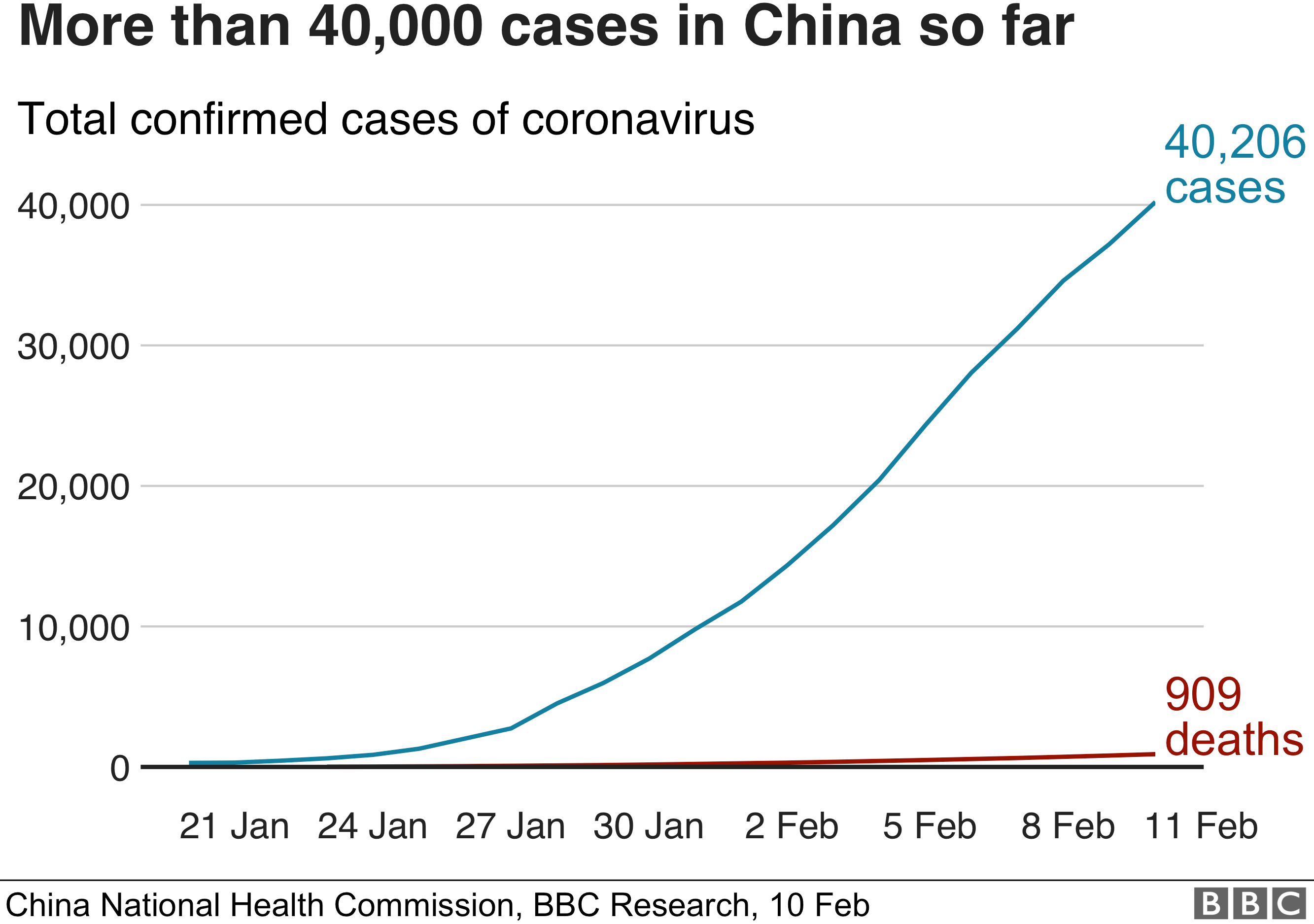 Chart showing more than 40,000 cases and more than 900 deaths in China