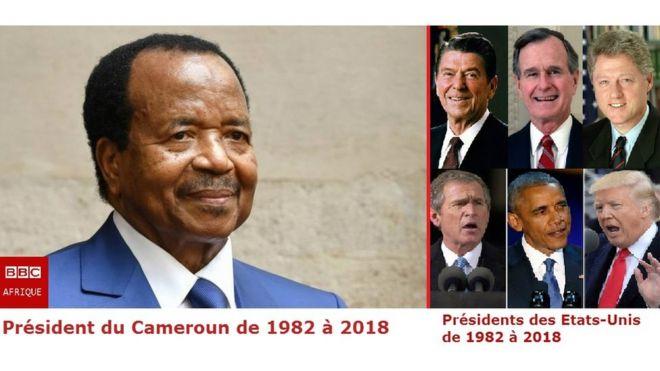Le Camerounais a vu défilé six présidents américains de 1982 à 2018