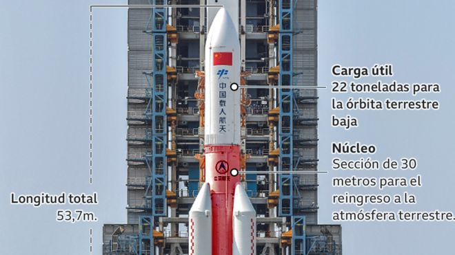 cohete chino nuevo