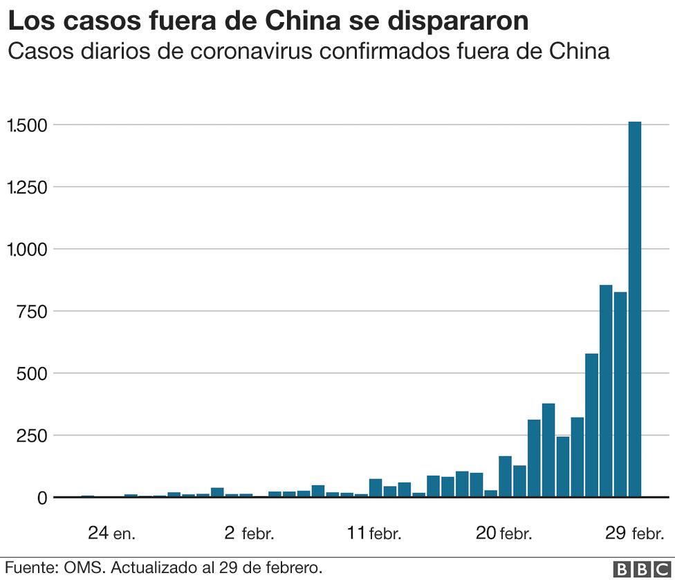 Aumento casos fuera de China.
