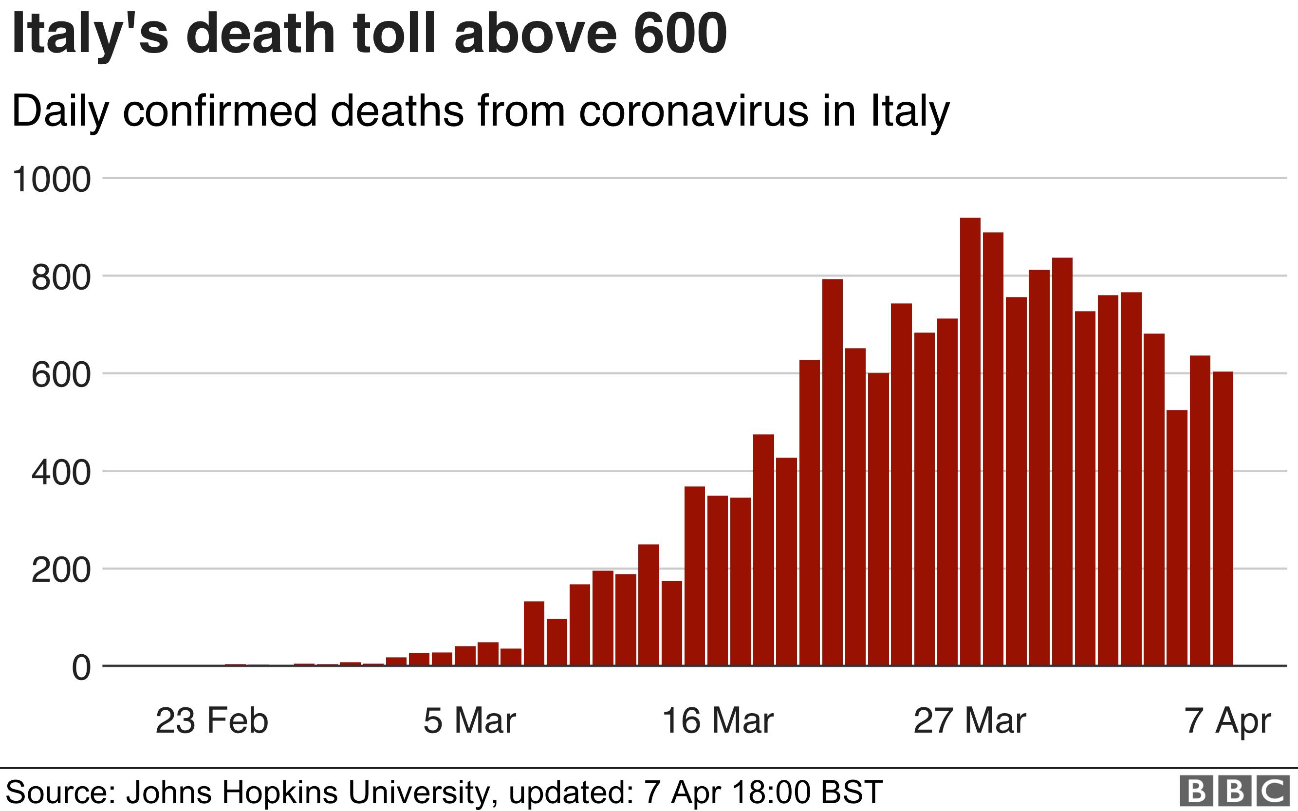 圖表顯示意大利每天的冠狀病毒死亡人數正在放緩