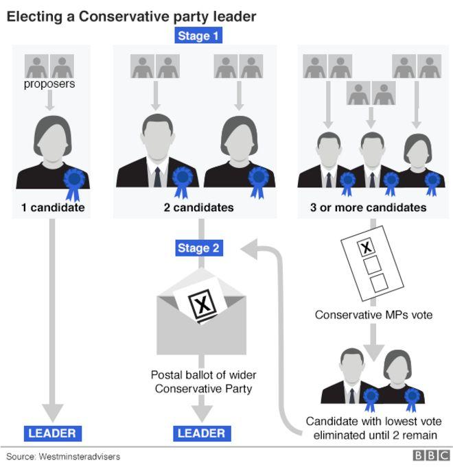 Выбор консервативного лидера