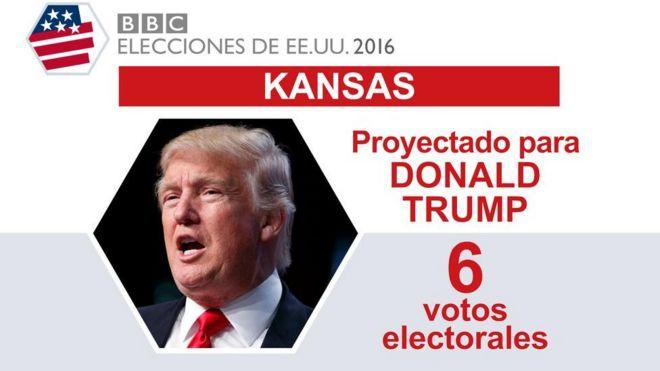 En Kansas ganó Trump.