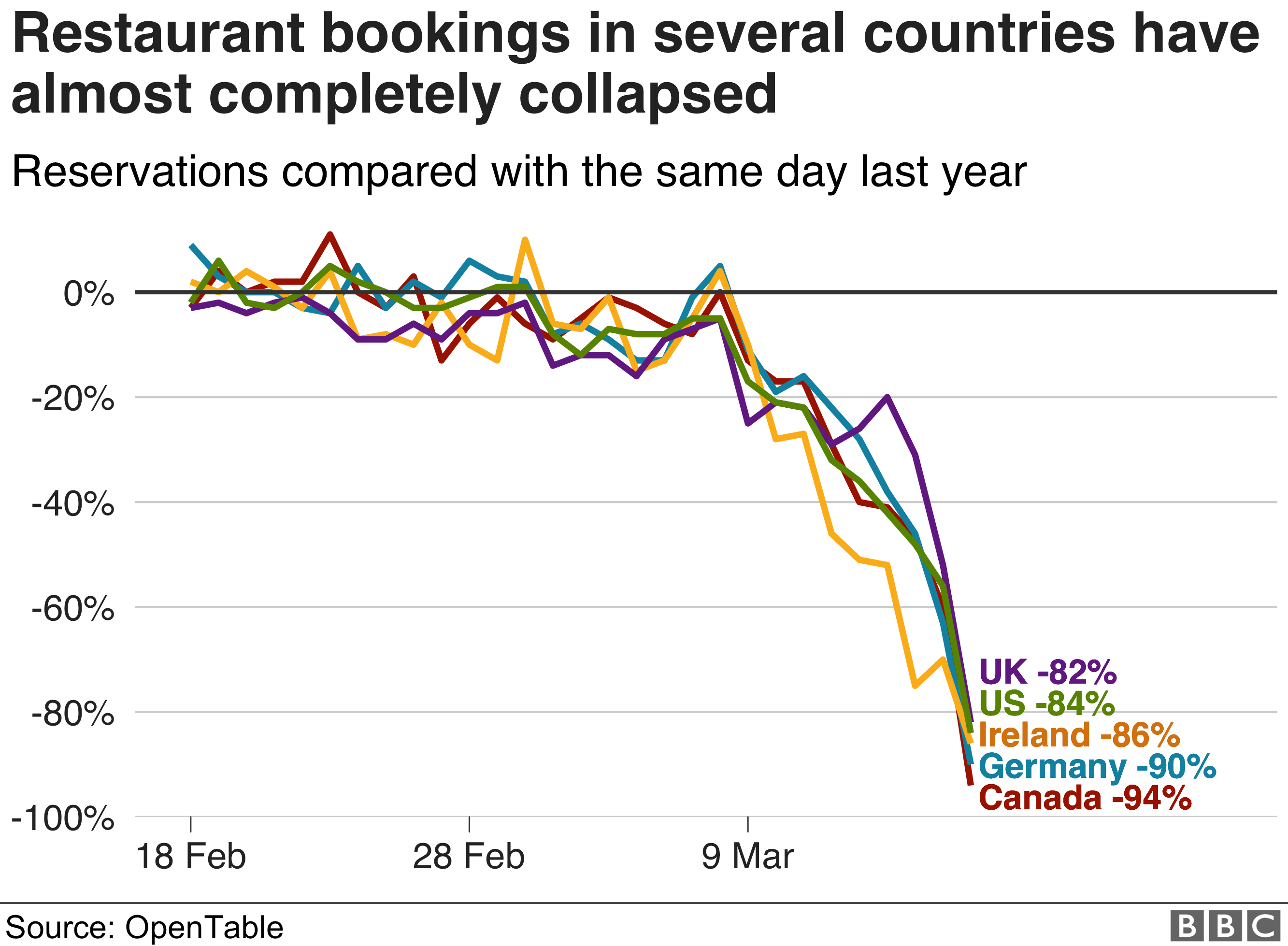 Chart showing how restaurant bookings have declined in several countries - 19 March