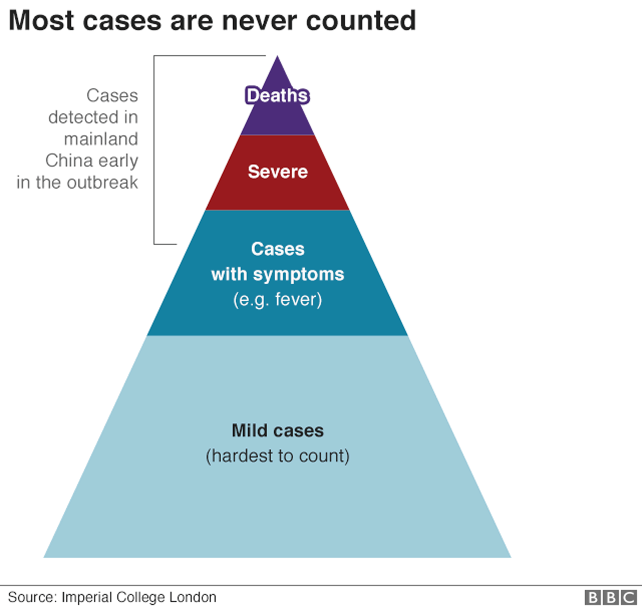 Triangle graph of cases, from death to mild cases