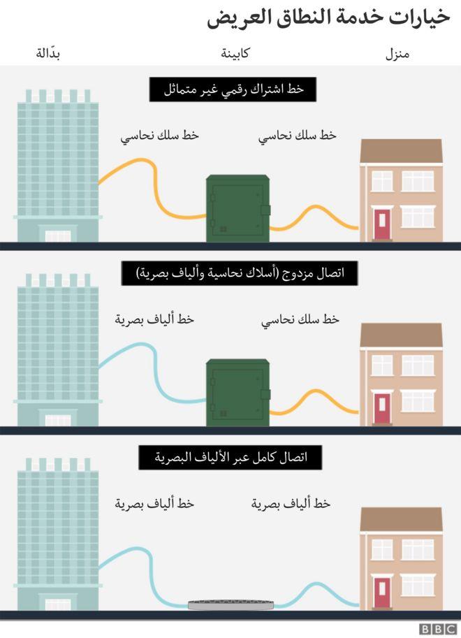 خيارات خدمة النطاق العريض