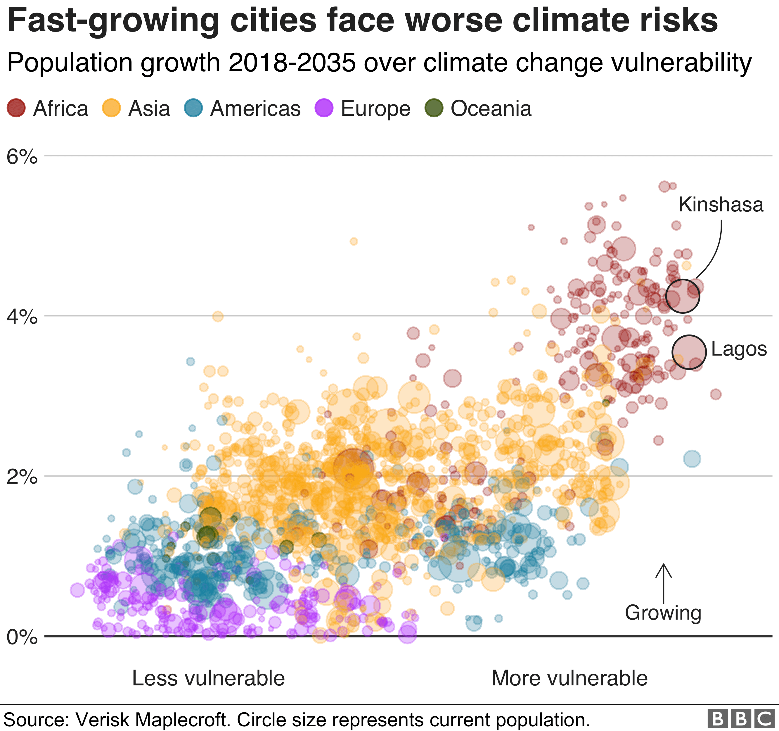 Chart showing how fast-growing cities will be impacted by climate change