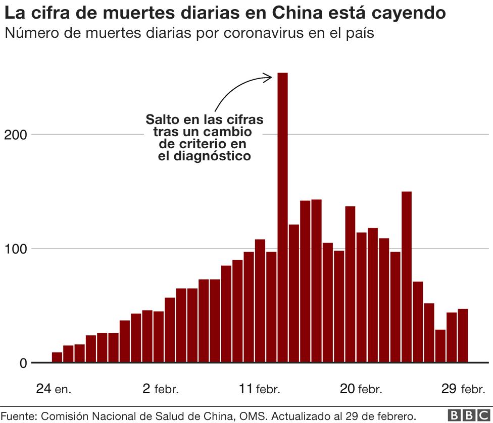 Cifras de muertes diarias en China.