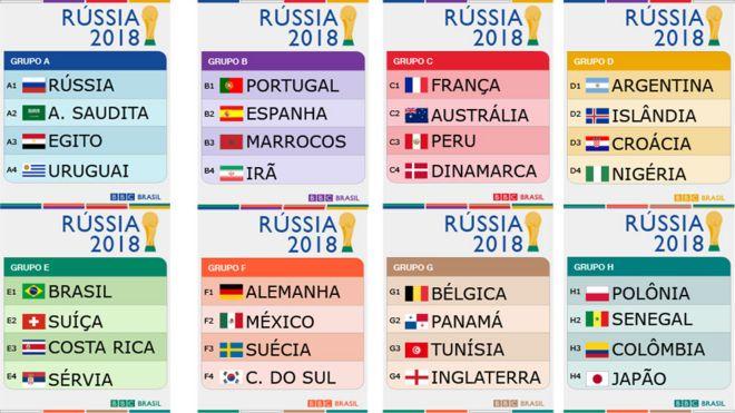 Resultado de imagem para grupos copa do mundo 2018