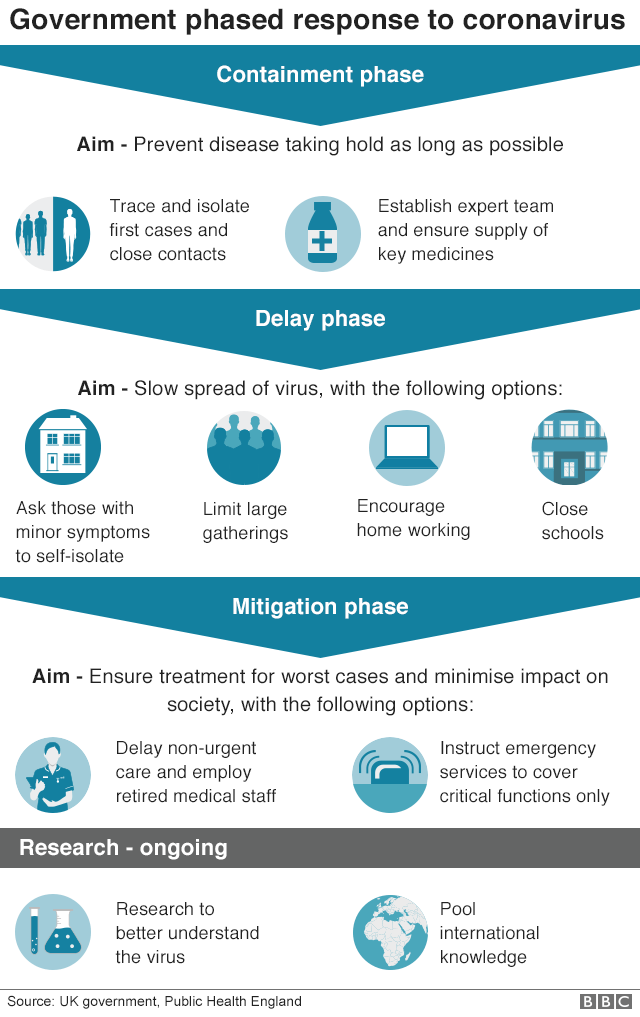 Graphic showing the phases of the government's response to coronavirus. Containment phase: prevent disease taking hold; Delay phase: slow spread of virus; Mitigation phase: ensure treatment for most sick; Research phase: ongoing