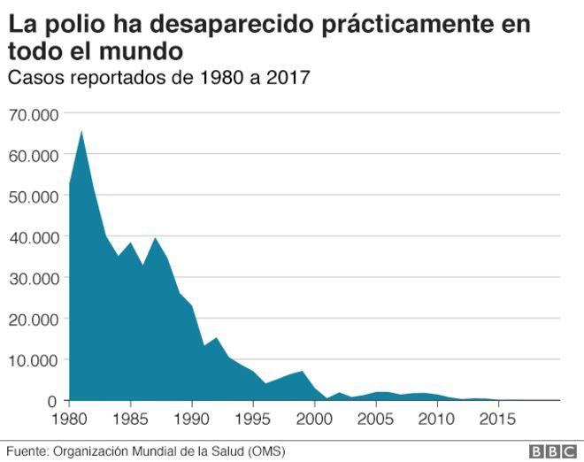 la polio desapareció prácticamente en todo el mundo