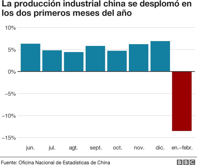 Produccion industrial china
