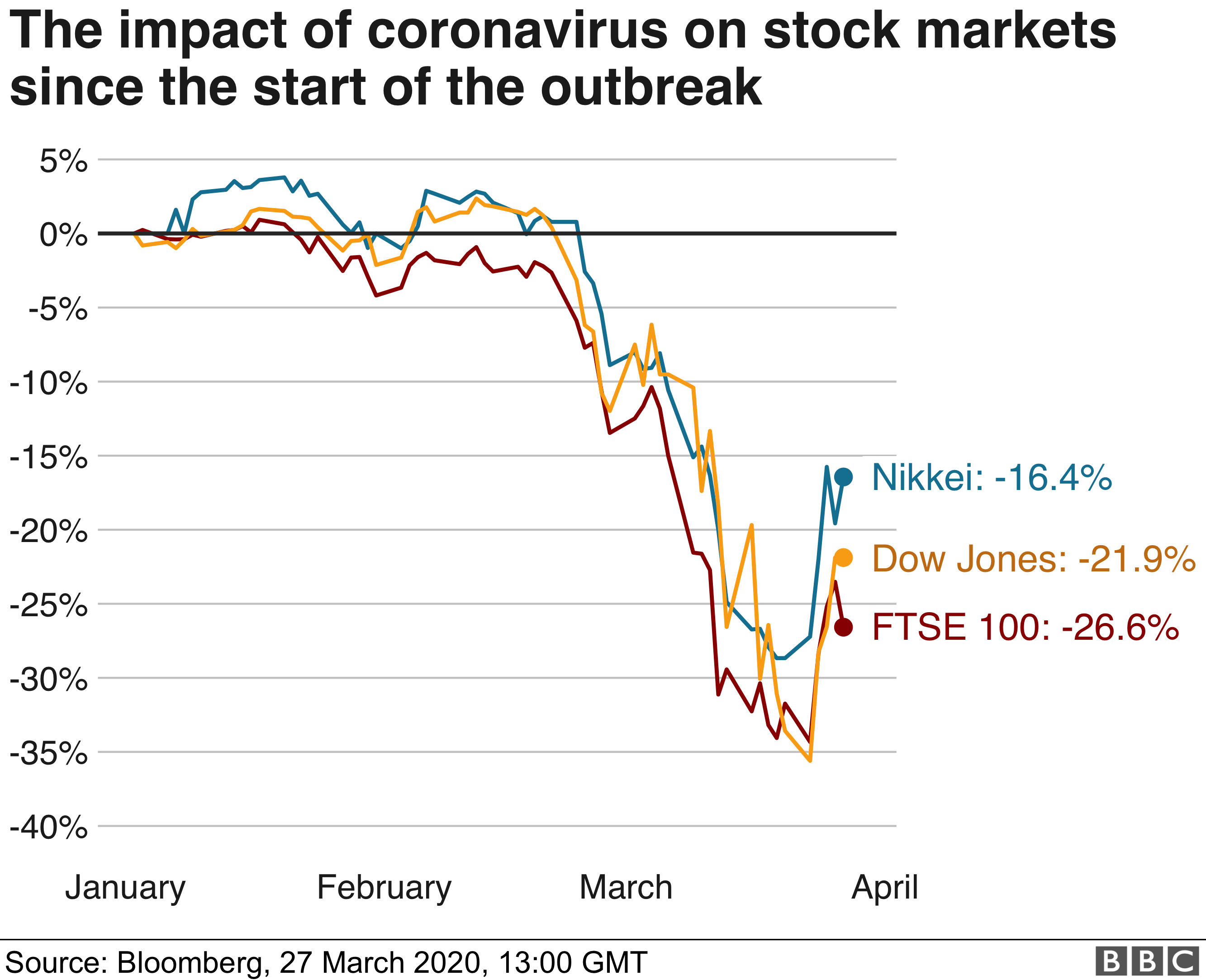 Chart showing Stock Market trends since the COVID-19 outbreak