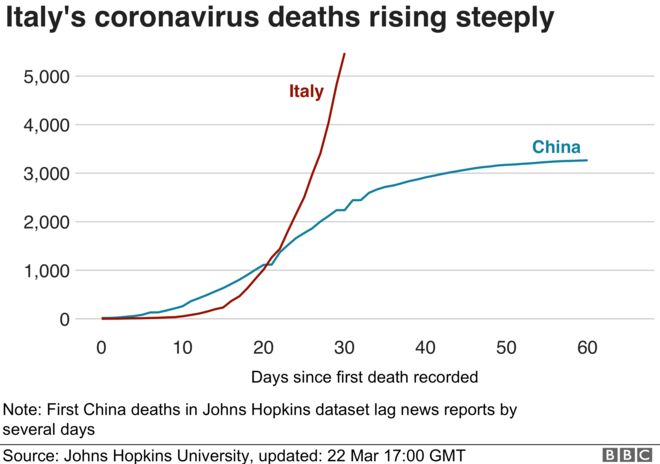 Line chart showing deaths in Italy vs China