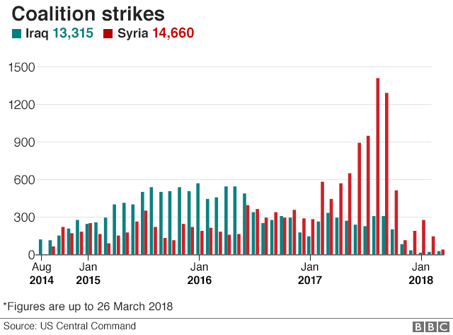 Bar chart showing monthly air strikes in Iraq and Syria
