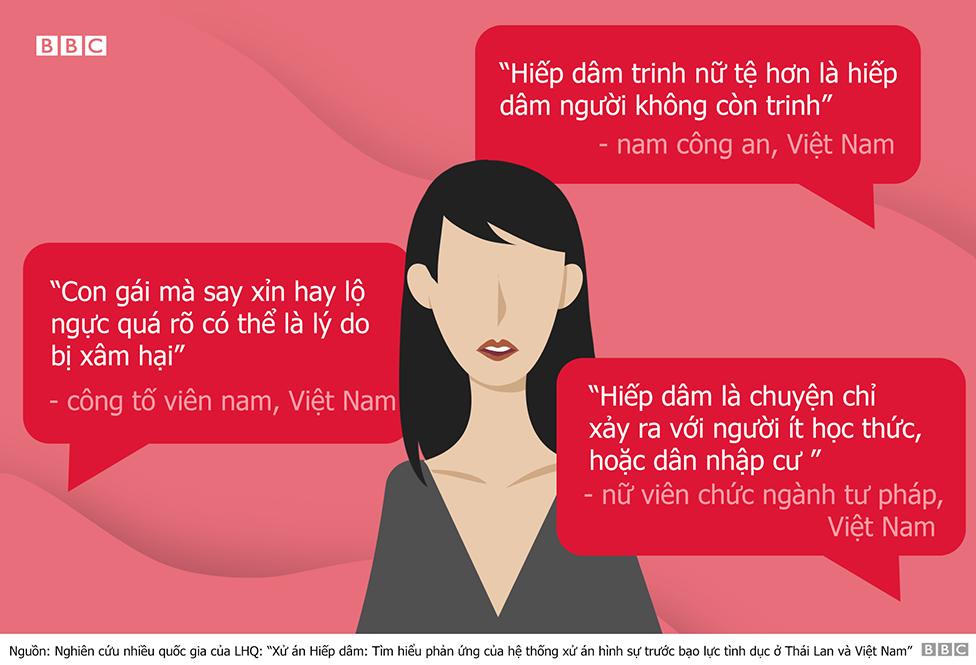 Việt Nam, xâm hại tình dục