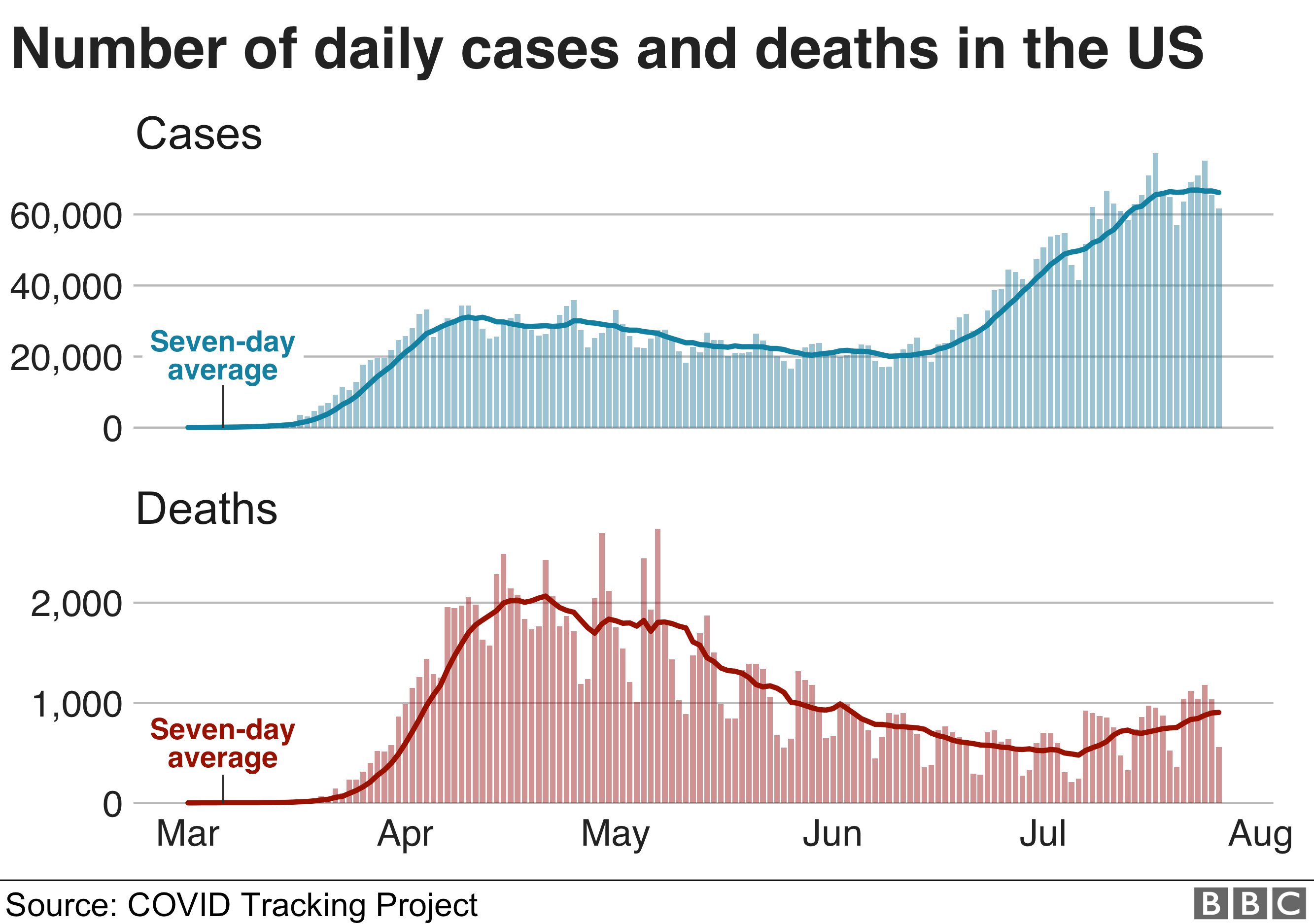 Chart showing cases and deaths in the US are still rising