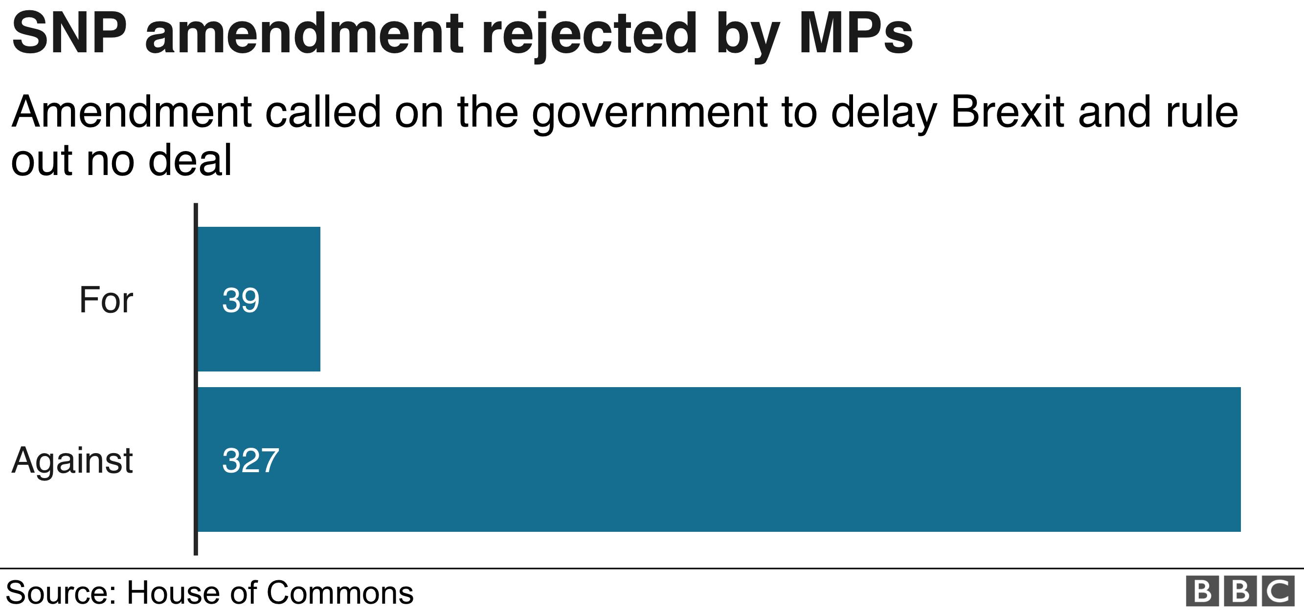 График результатов поправок SNP с отображением голосов