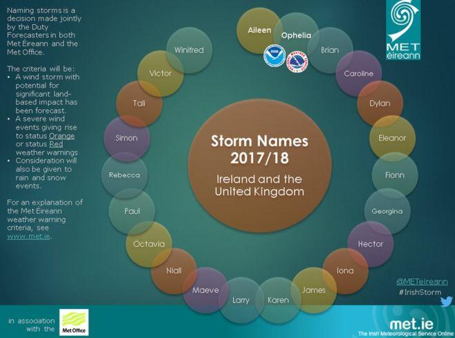 2017/2018 штормовые имена
