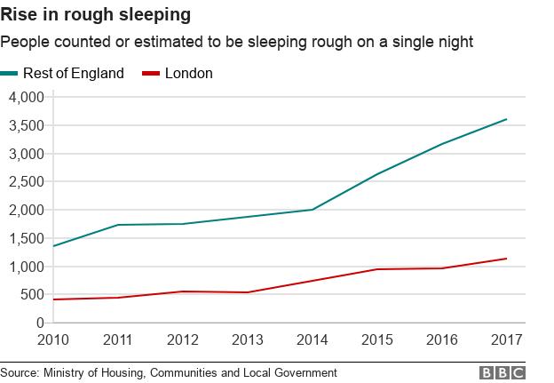 Диаграмма, показывающая рост грубого сна