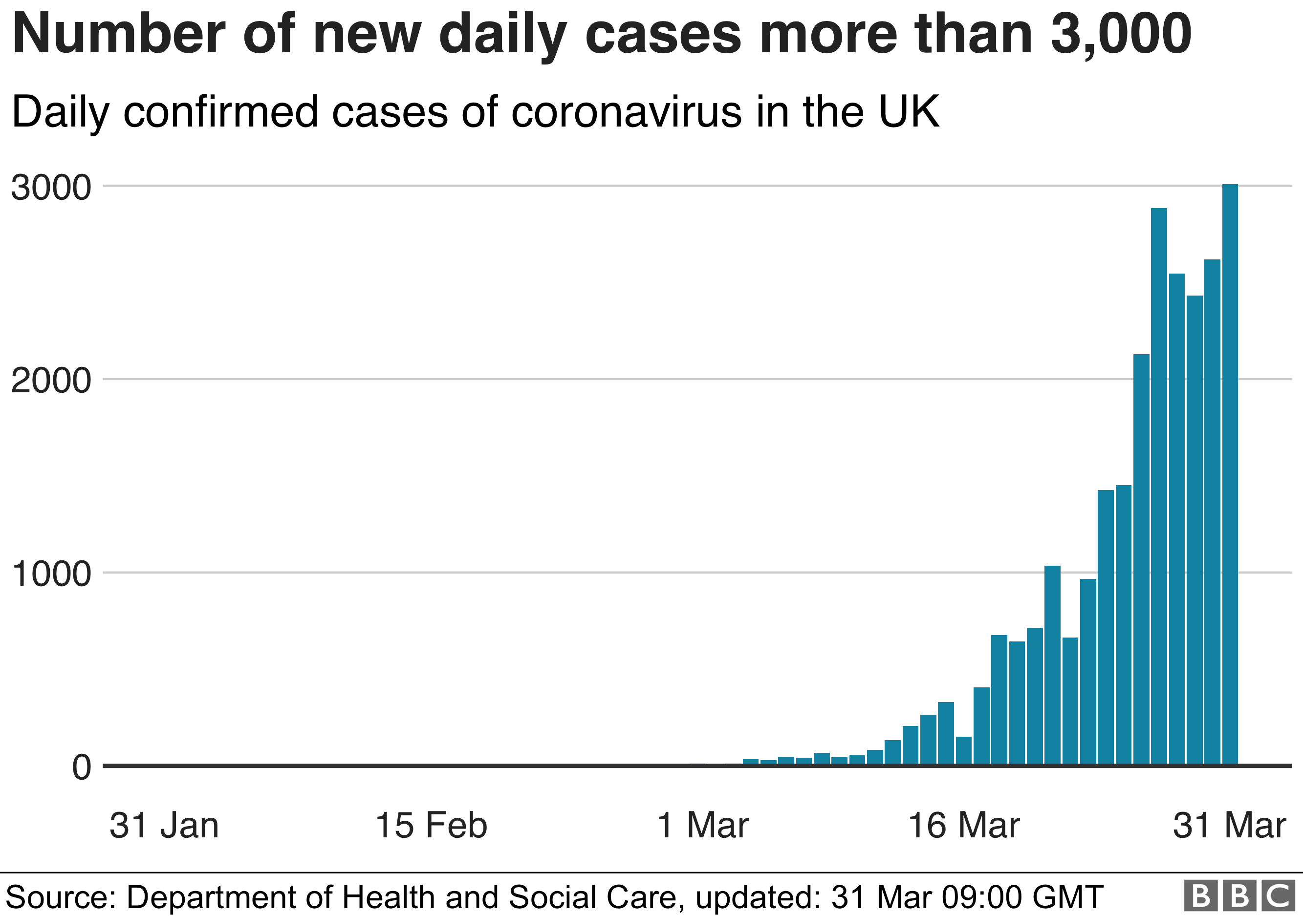 Bar chart showing number of cases has gone up by more than 3,000