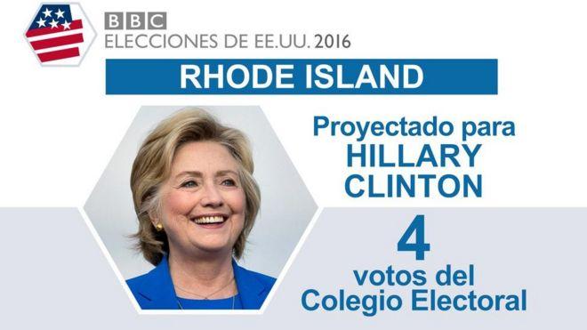 En Rhode Island ganó Clinton.