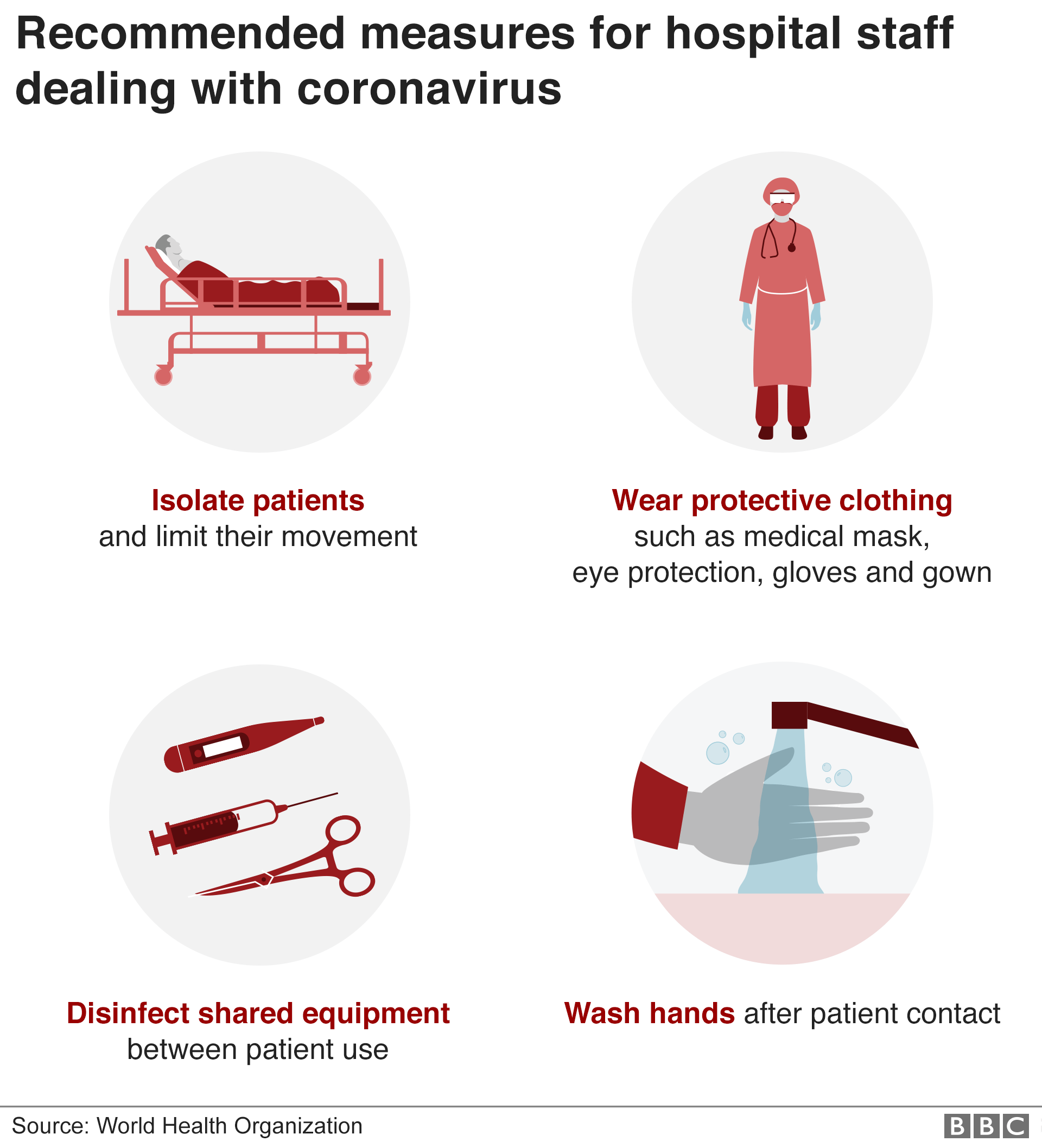Graphic showing some of the recommended measures for hospital staff dealing with Coronavirus