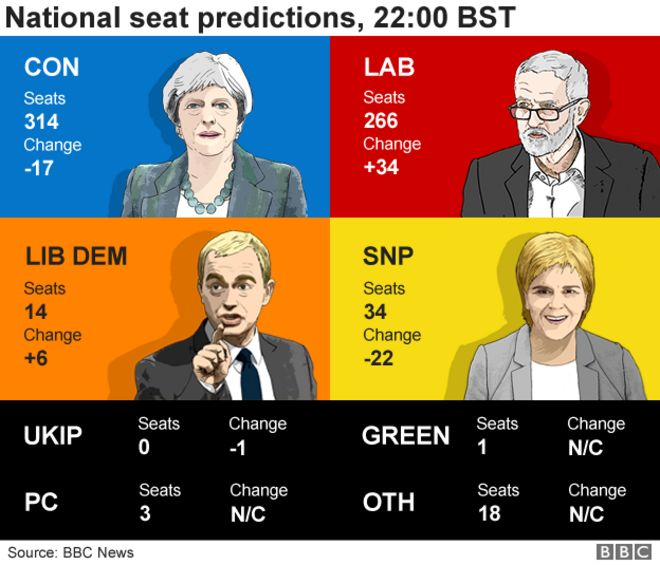 National seat predictions, 22:00 BST