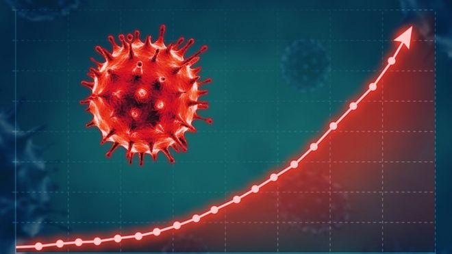 coronavirus y gráfico