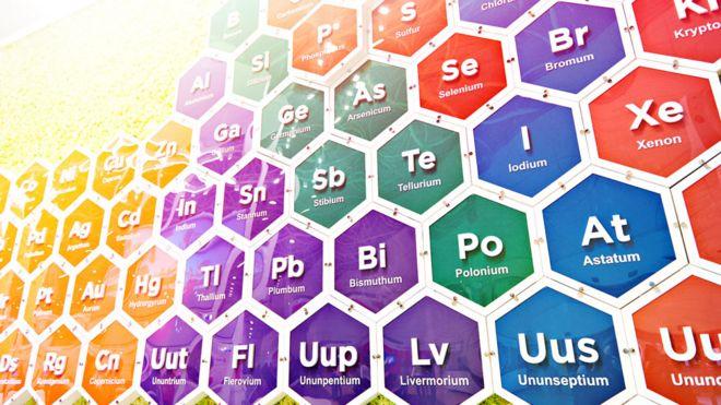 Parte de la tabla periódica
