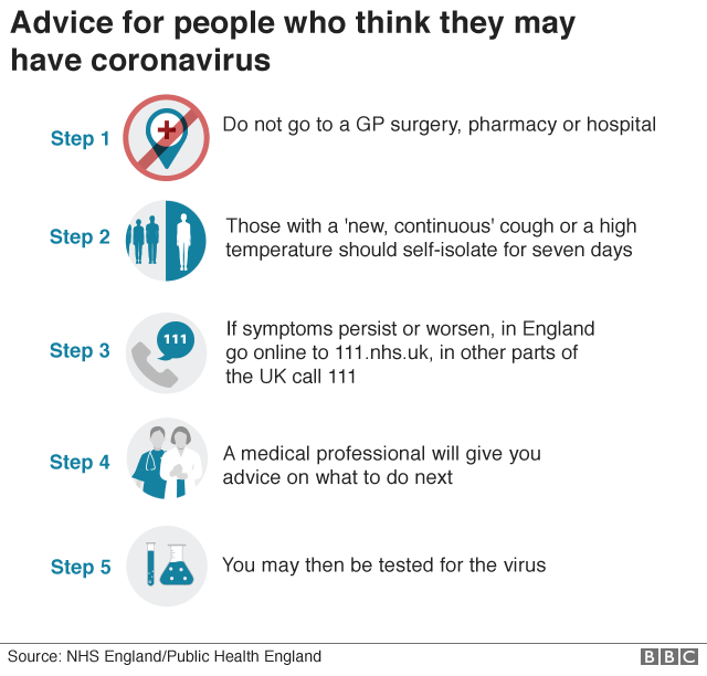 Infographic of Public Health England advice: Do not go to a GP surgery, pharmacy or hospital; those with a 'new, continuous' cough or a high temperature should self-isolate for seven days; if symptoms persist or worsen, in England go online to 111.nhs.uk, in other parts of the UK call 111; a medical professional will give you advice on what to do next; you may then be tested for the virus