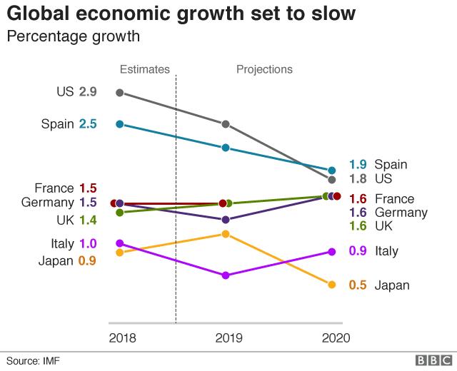 Прогнозы роста МВФ