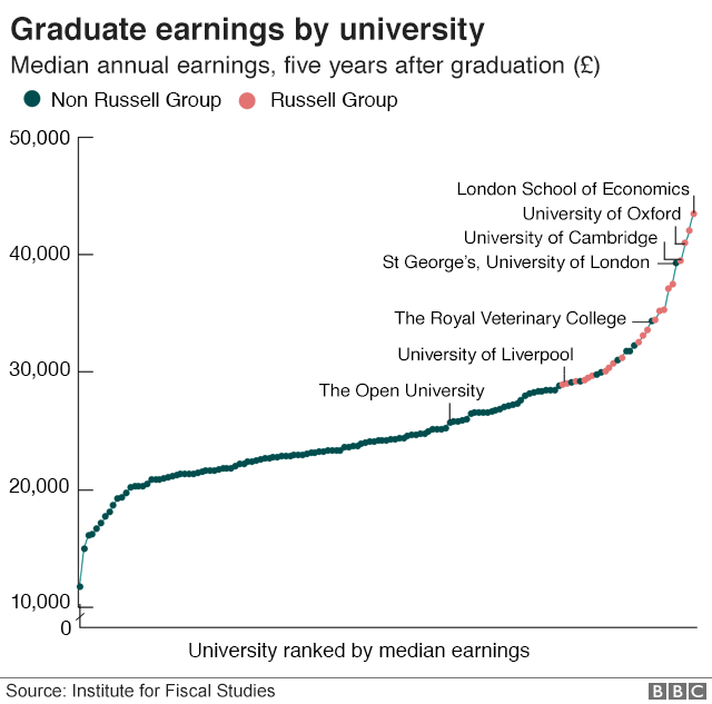 graduate earnings by university