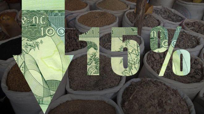 ethiopia devalues birr by 15%