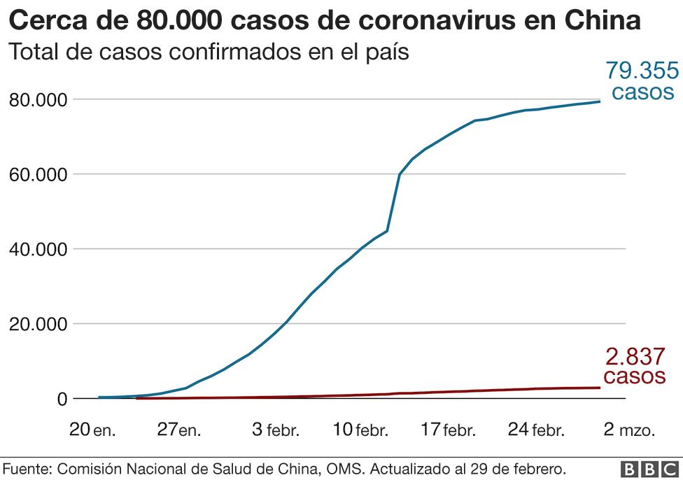 Cerca de 80.000 casos de coronavirus en China.