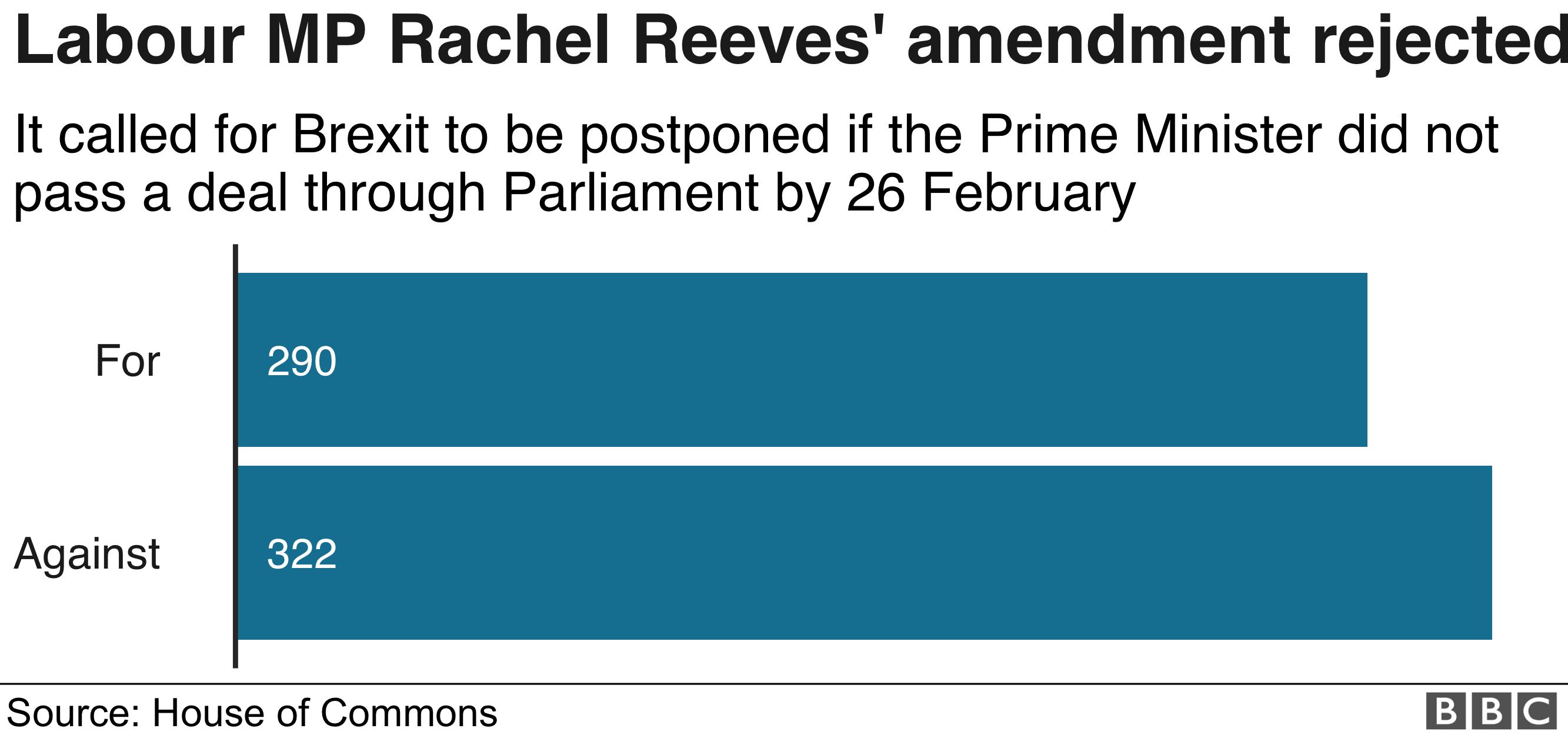 График поправок Ривза с отображением голосов