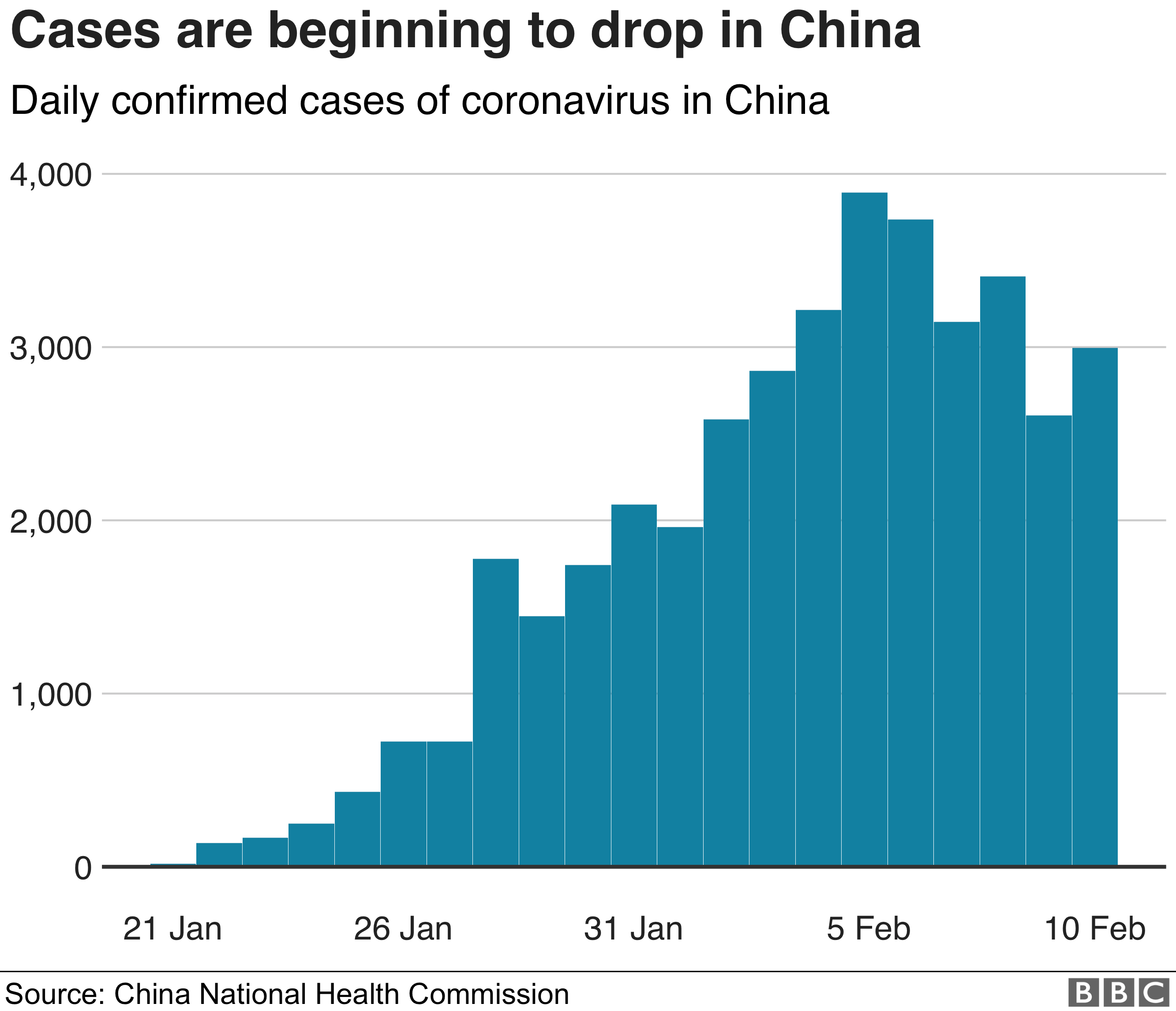 Chart showing how daily confirmed cases of coronavirus in China are beginning to drop from a peak on 5 Feb