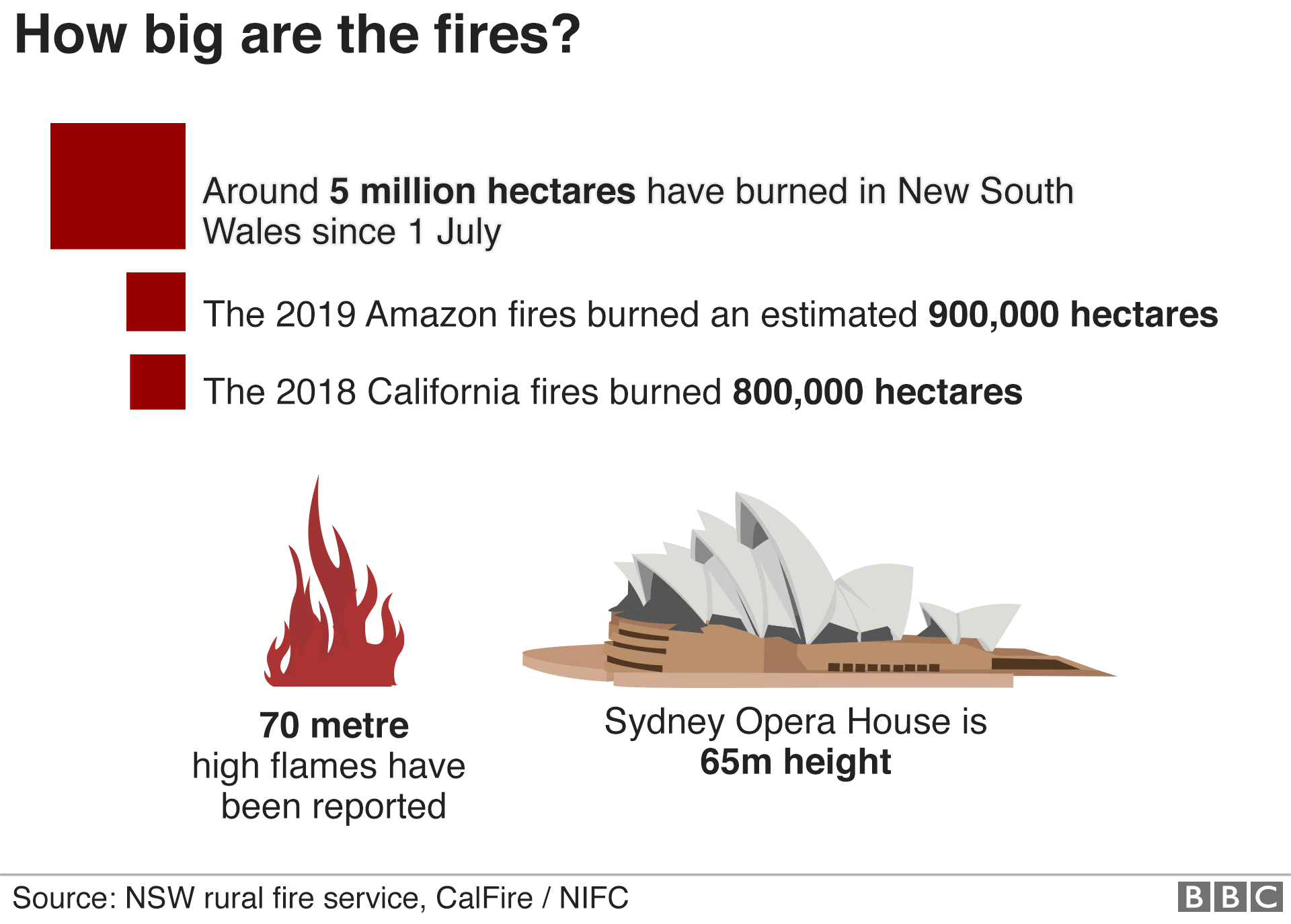 Graphic: How big are the fires?